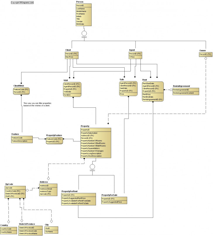 Permalink to List Of Data Models (Er Diagrams) throughout Er Diagram List