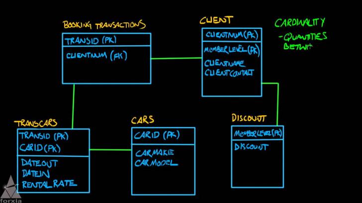 Permalink to Logic Data Modeling – Entity Relationship Diagrams – Part 5 Of 5 in Er Diagram Video
