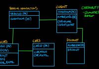 Logic Data Modeling – Entity Relationship Diagrams – Part 5 Of 5 regarding Er Diagram With 5 Entities
