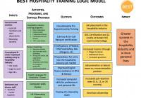 Logic Model – Best with Logic Model