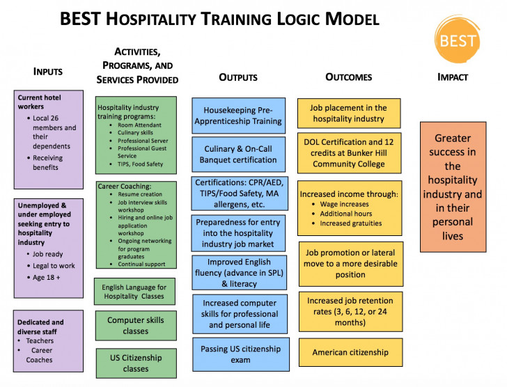 Permalink to Logic Model – Best with Logic Model
