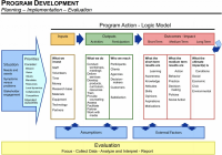 Logic Models inside Logic Model