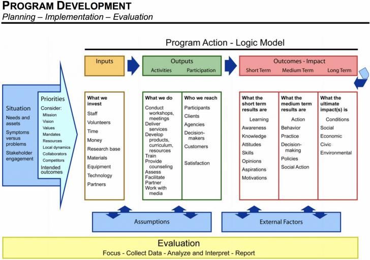 Permalink to Logic Models inside Logic Model