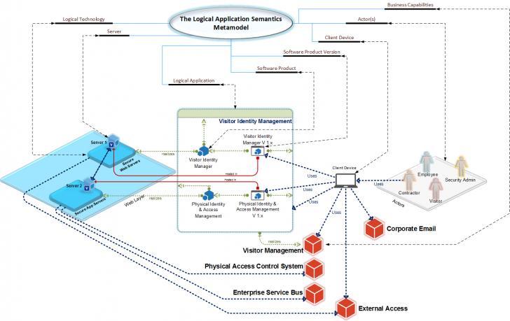 Permalink to Logical Application Diagram Using Microsoft Visio 2013 regarding Er Diagram Using Visio 2013