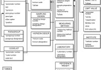 Logical Data Model Boris   Download Scientific Diagram throughout Logical Data Model