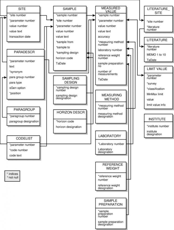 Permalink to Logical Data Model Boris | Download Scientific Diagram throughout Logical Data Model