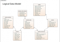 Logical Data Model – Information Engineering Notation pertaining to Database Diagram Notation