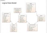 Logical Data Model – Information Engineering Notation throughout Data Model Diagram