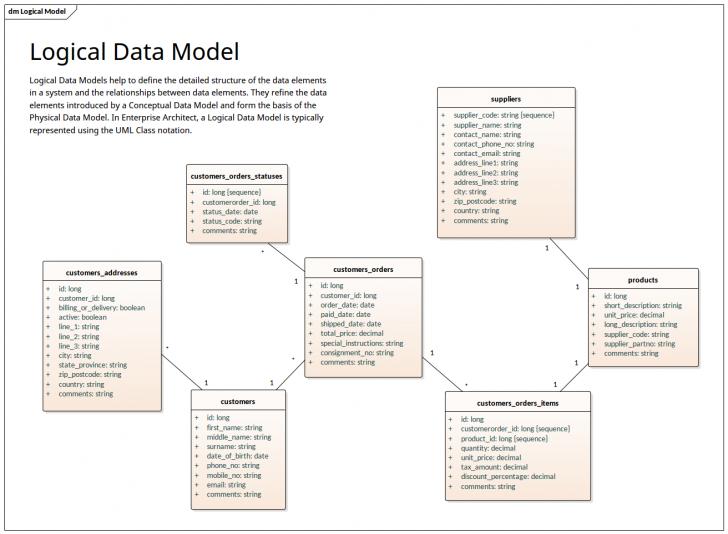Permalink to Logical Data Model – Uml Notation | Enterprise Architect pertaining to Logical Data Model