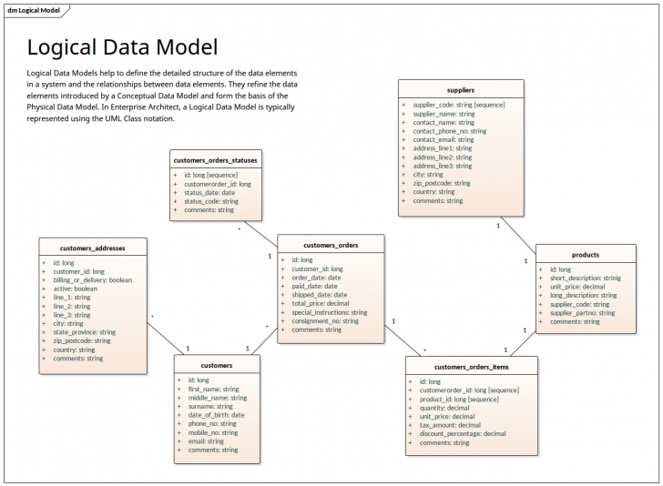 Permalink to Logical Data Model – Uml Notation | Enterprise Architect within Data Model Diagram Symbols