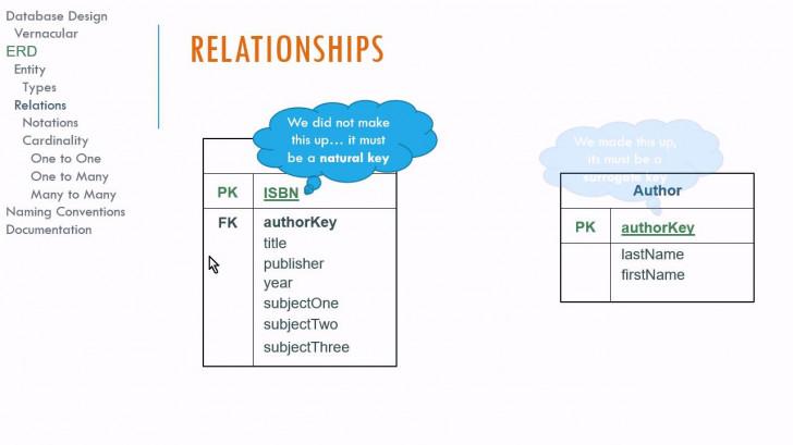 Permalink to Logical Database Design And E-R Diagrams pertaining to Er Diagram Vs Logical Data Model