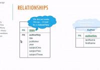 Logical Database Design And E-R Diagrams with Design A Er Diagram