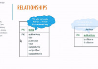 Logical Database Design And E-R Diagrams – Youtube in Entity Relationship Diagram Examples Database Design