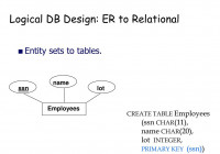 Logical Db Design: Er To Relational – Ppt Download regarding Er Database Design