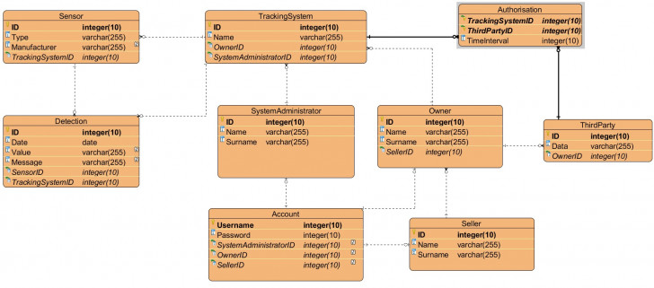 Permalink to Login System: How Is It Possible To Model Multiple User within Er Diagram Login