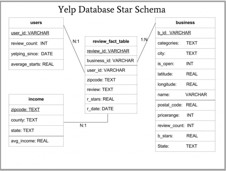 Permalink to Machine Learning And Visualization With Yelp Dataset intended for Yelp Er Diagram