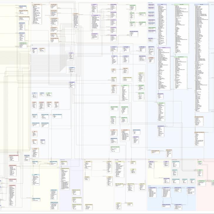 Permalink to Magento Ce 2.1.3 Database Diagram – Anna Völkl with regard to Magento 2 Er Diagram