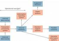 Management Information Systems – Introduction To Business