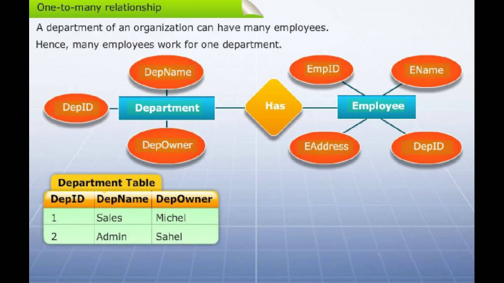Permalink to Mapping Er Diagram To Table for Er Diagram To Table