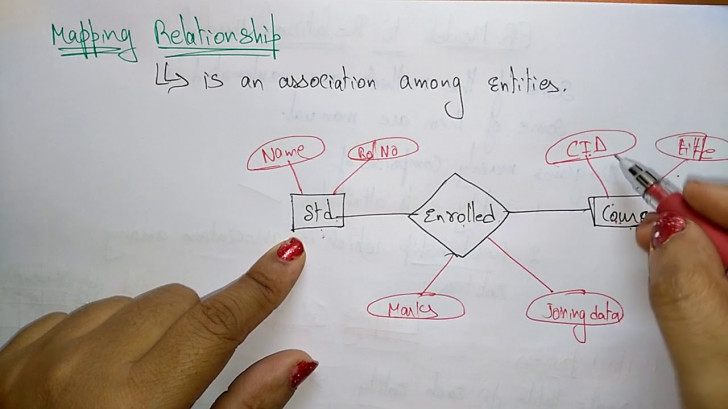 Permalink to Mapping Relationship In Dbms for Relationship In Dbms With Example