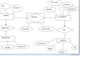 Matt Blog: Car Rental Database Er Diagram in Er Diagram Blog