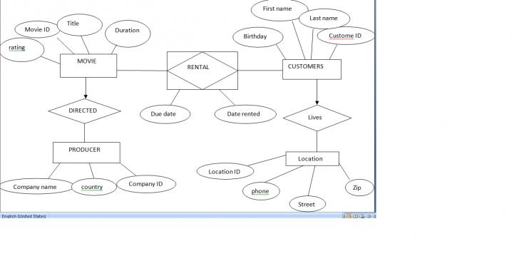 Permalink to Matt Blog: Car Rental Database Er Diagram pertaining to Er Diagram Car