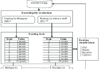 Measurement Of Articles Knowledge Level (Mou1) Articles in Er Diagram Journal