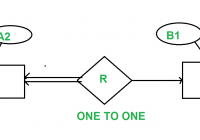 Minimization Of Er Diagram – Geeksforgeeks in One To One Er Diagram Examples