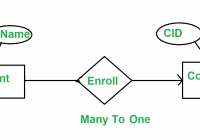 Minimization Of Er Diagrams – Geeksforgeeks intended for One To Many Relationship Diagram