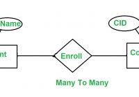 Minimization Of Er Diagrams – Geeksforgeeks regarding Er Diagram Many To Many Relationship Example