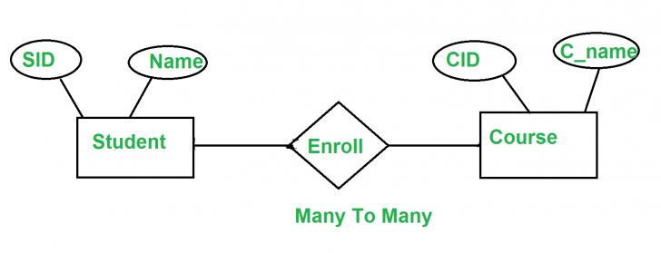 Permalink to Minimization Of Er Diagrams – Geeksforgeeks regarding Er Model In Dbms Notes