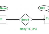 Minimization Of Er Diagrams – Geeksforgeeks throughout Er Diagram N-M Relationship