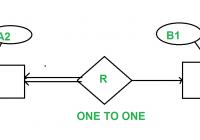 Minimization Of Er Diagrams – Geeksforgeeks within Er Diagram Dbms