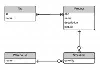 Model Design Guidelines | Ics 314: Software Engineering regarding Er Diagram Examples In Software Engineering