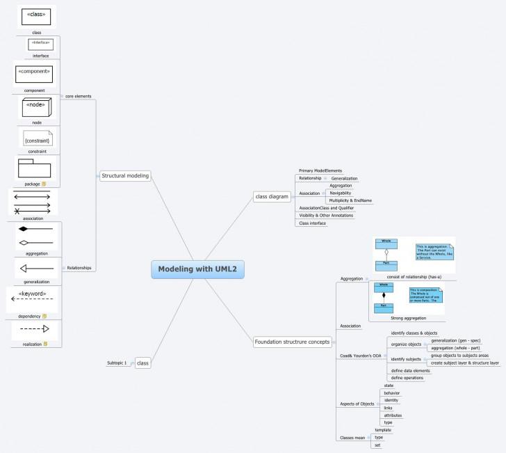 Permalink to Modeling With Uml2 – Xmind – Mind Mapping Software regarding Xmind Er Diagram
