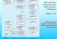 Modern Database Management Jeffrey A. Hoffer, Mary B
