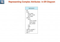 Module 4: Overview Of Database Design Using The E-R Model throughout Er Diagram Korth