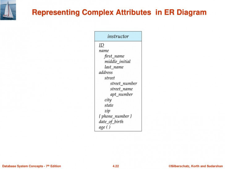 Permalink to Module 4: Overview Of Database Design Using The E-R Model throughout Er Diagram Korth