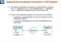 Module 4: Overview Of Database Design Using The E-R Model with Er Diagram Either Or