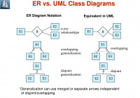 Module 8 – Database Design Using The E-R Model – Ppt Download inside Er Diagram Overlapping
