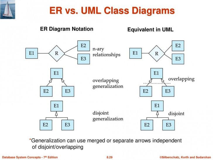 Permalink to Module 8 – Database Design Using The E-R Model – Ppt Download inside Er Diagram Overlapping