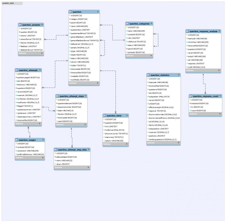 Permalink to Moodle In English: New Er Diagram For Moodle 2.8 Available with Er Diagram Quiz
