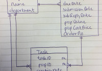 Multiple One To Many Relationships Between Tables – Database for Er Diagram Relationship Between 3 Entities