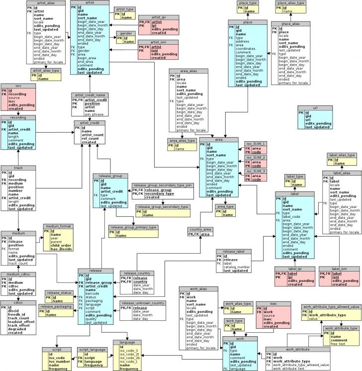 Permalink to Musicbrainz Database/schema – Musicbrainz Wiki for Erd Wiki