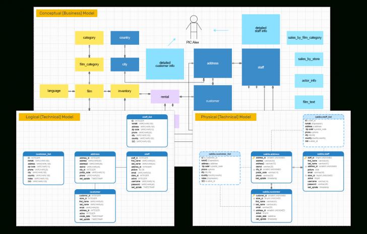 Permalink to Navicat Data Modeler | Supreme Database Modeling And Design Tool with Er Diagram Navicat