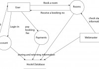 Need Help In Dfd Diagram For Online Hotel Booking System regarding Er Diagram For Hotel Reservation System