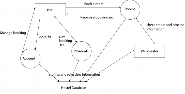 Permalink to Need Help In Dfd Diagram For Online Hotel Booking System regarding Er Diagram For Hotel Reservation System
