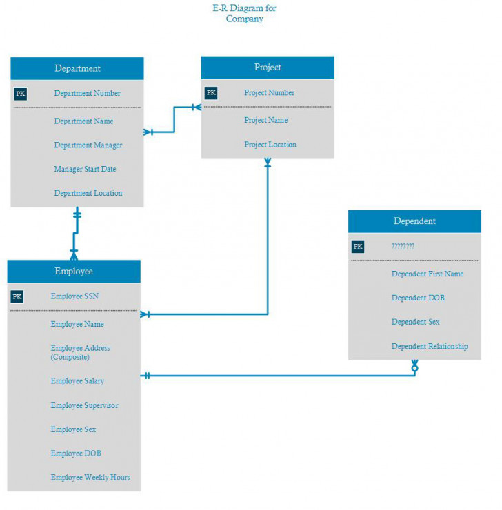 Permalink to Need Help On My First Er Diagram – Database Administrators with Er Diagram Employee Department Project