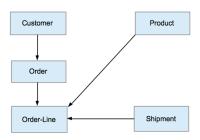 Network Model – Wikipedia regarding Dbms Diagram