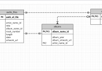 New To Databases – Does My Erd Reflect Good Database Design throughout Database Design Erd